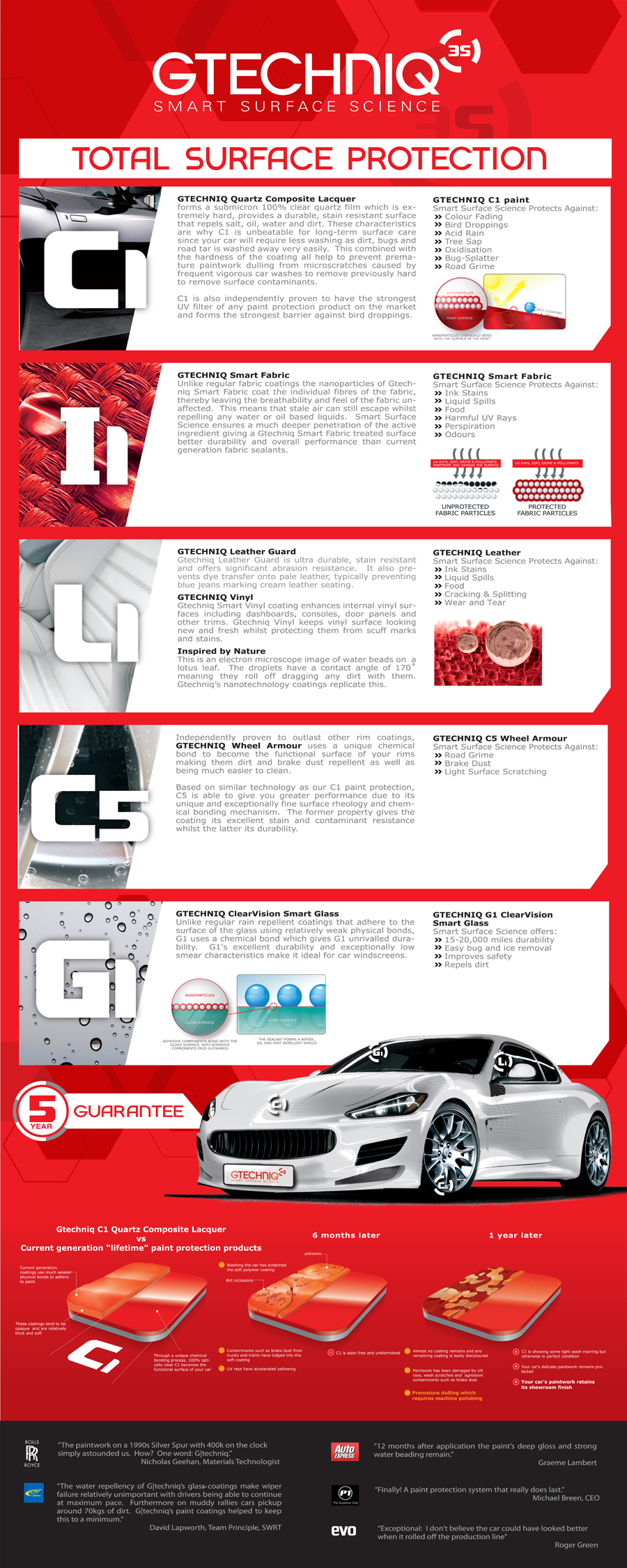 gtechniqTotal-Protection-by-pure-detail